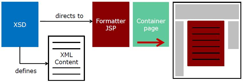 Components_involved_rendering_content_in_opencms_800